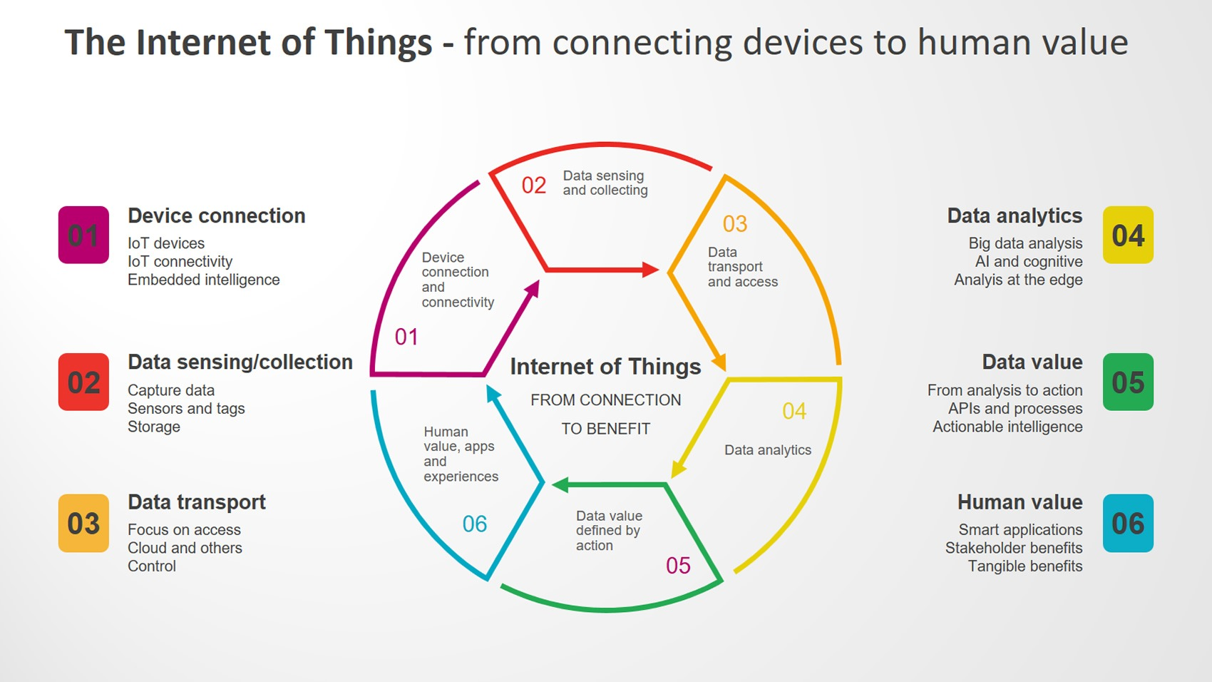 Advanced Iot Training In Chennai Best Iot Training Institute In