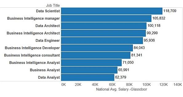 glassdoor salaries data science business intelligence job titles