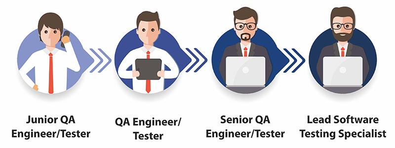 testing jobs