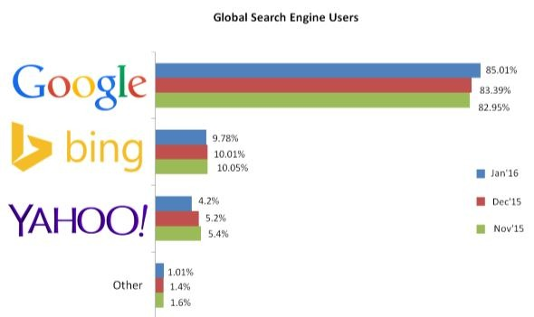 global search engine users