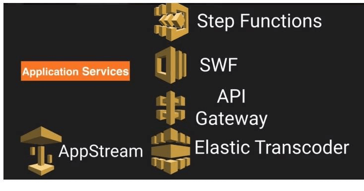 Learn Amazon Web Services Tutorials | AWS Tutorial For Beginners