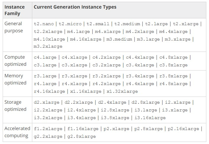 AWS Current Generation