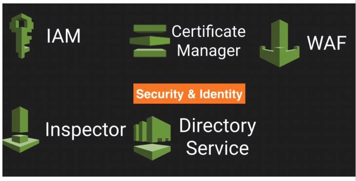 AWS Security and Identity