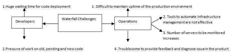 devops tutorial - waterfall model challenges