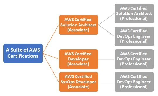 AWS Certification | Which Certification is Best in AWS