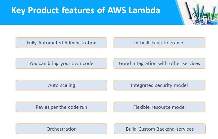 What is AWS Lambda? | How does it work? | When to use Lambda?