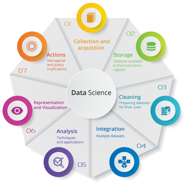 Roles of Data Science
