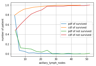 Survival Status Example-2