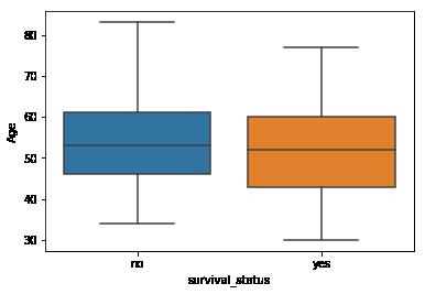Using Boxplots Example-1