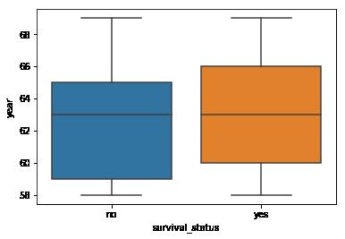 Using Boxplots Example-2