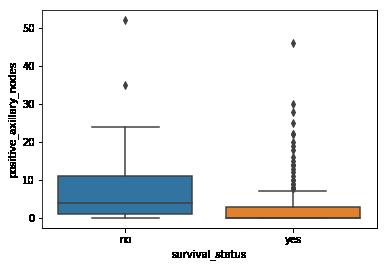 Using Boxplots Example-3