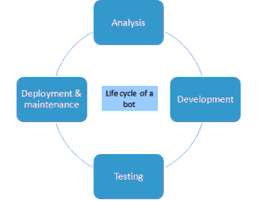 Life Cycle of RPA
