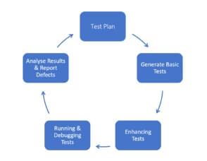 Life Cycle of Selenium