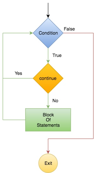 Flowchart of Continue Statement in Python