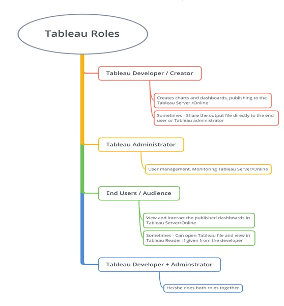 Roles of Tableau