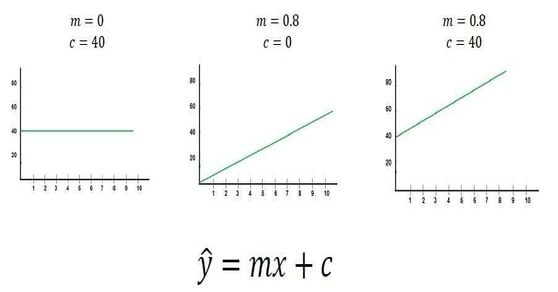 Linear Regression Equations
