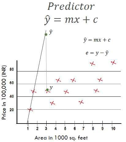 Linear Regression Error Functions