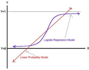Learning logistic regression model