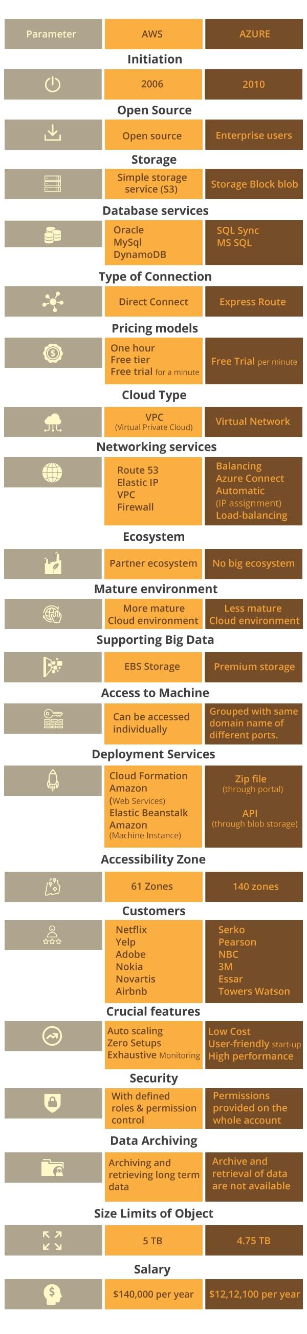 Comparison of AWS Vs Azure