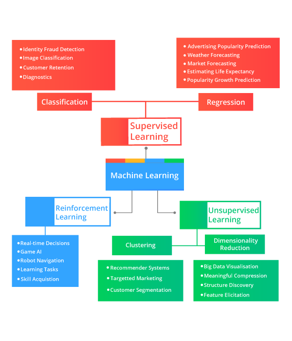 Over View of Machine Learning