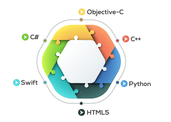 Programming languages used for ios development