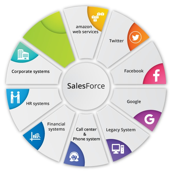 Salesforce Over View