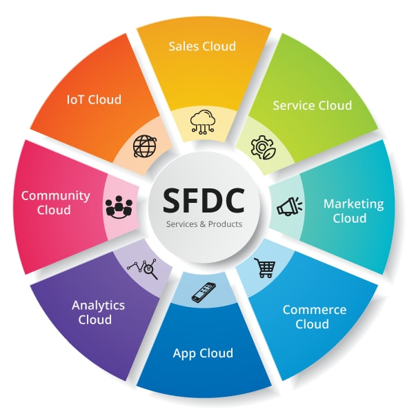 Salesforce Product and Services