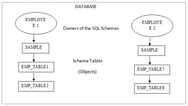 To schema in a relational db