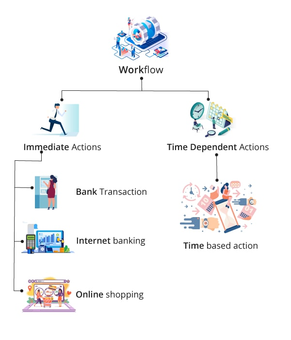 Types of Workflow Action