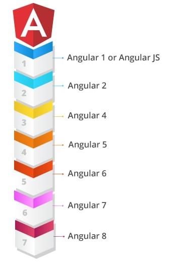Versions of Angular