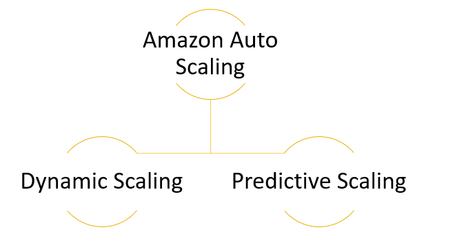 Amazon Auto Scaling Features