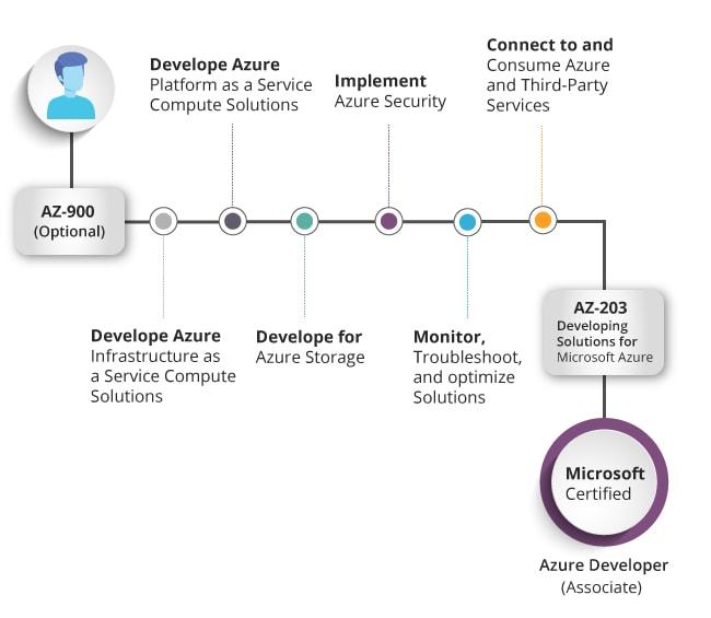 Azure Developer Associate