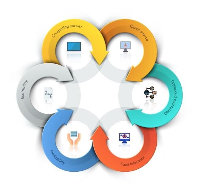 Features of Hadoop
