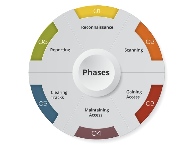 Phases of Ethical Hacking