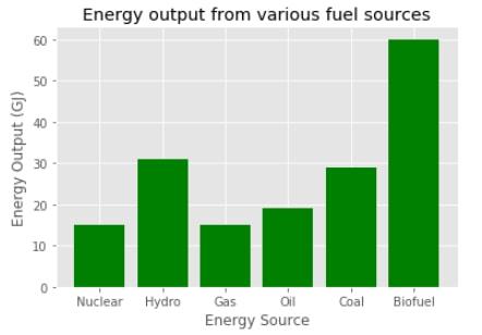 Plot Energy Bar