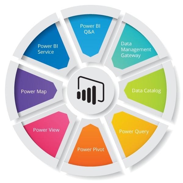 Power BI Components