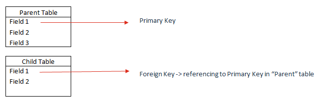 Primary and Foreign Key