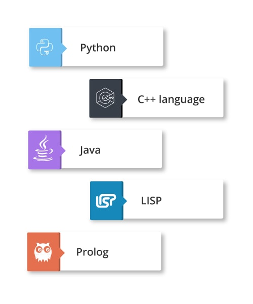 Programming Using Artificial Intelligence