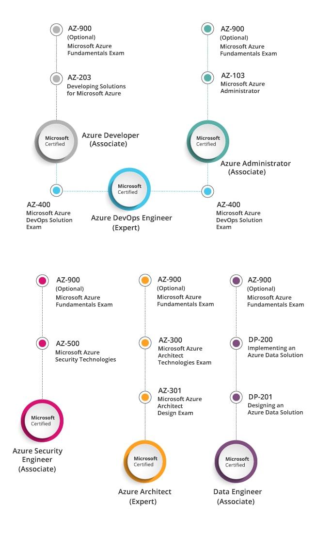 azure certification microsoft path java developers besant technologies certifications role based developer whizlabs