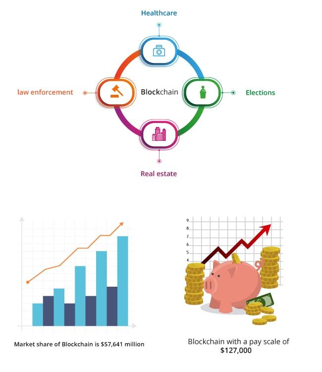 Top 10 Technologies Blockchain