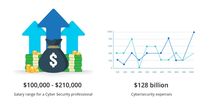 Top 10 Technologies Cyber Security