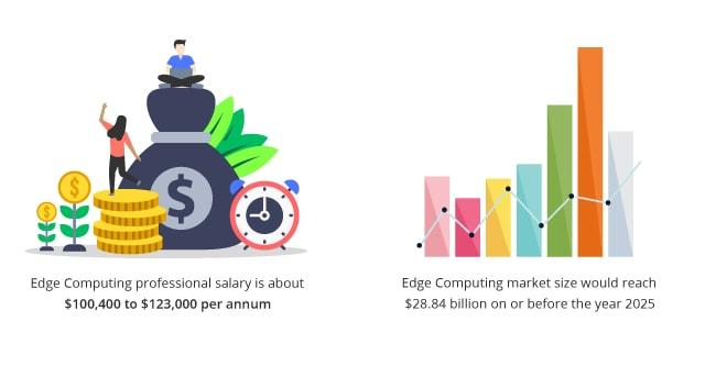 Top 10 Technologies Edge Computing