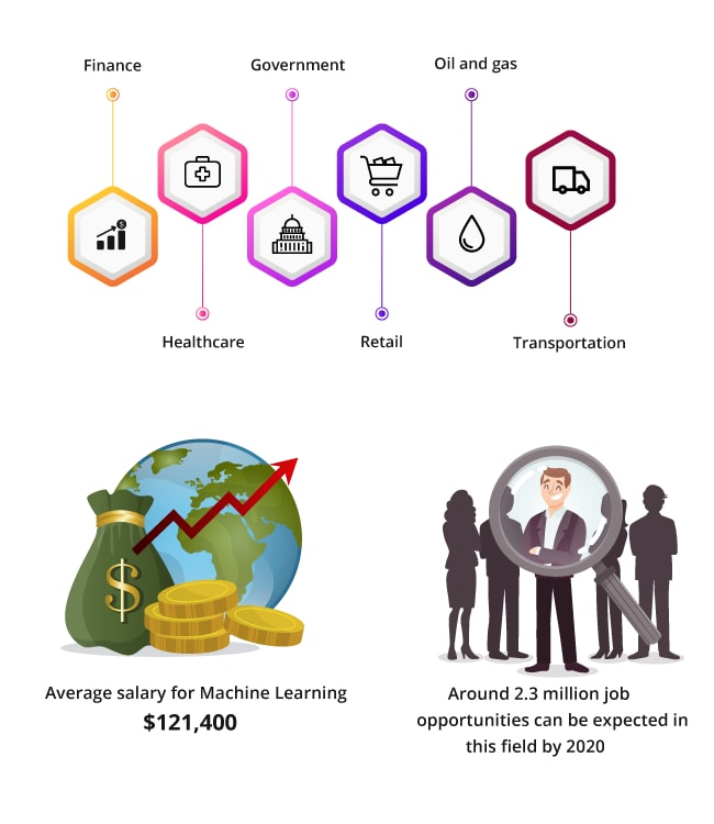 Top 10 Technologies Machine Learning