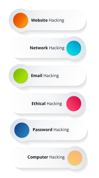 Types of Hacking