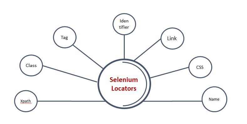 What are the Locators in Selenium
