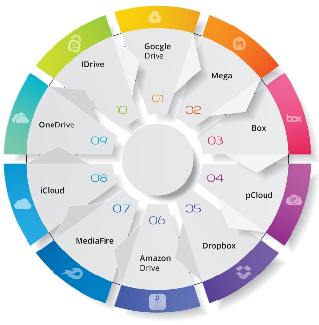 10 Free Cloud Storage Services