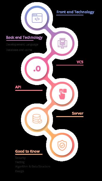 Full Stack Web Developer Skills