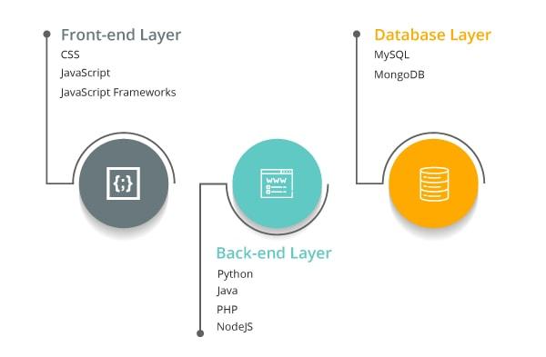 Full Stack Web Developer Technologies