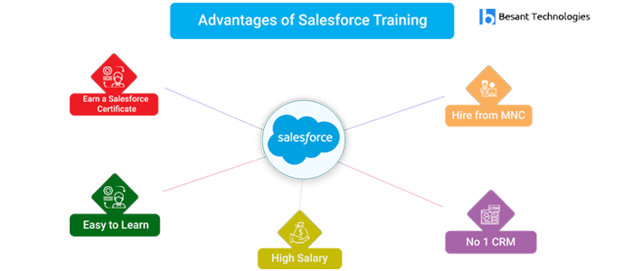 Advantage of Salesforce Training in Bangalore